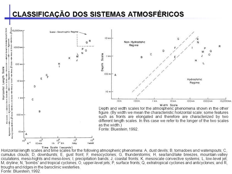 A meteorologia sinótica é baseada em observações.