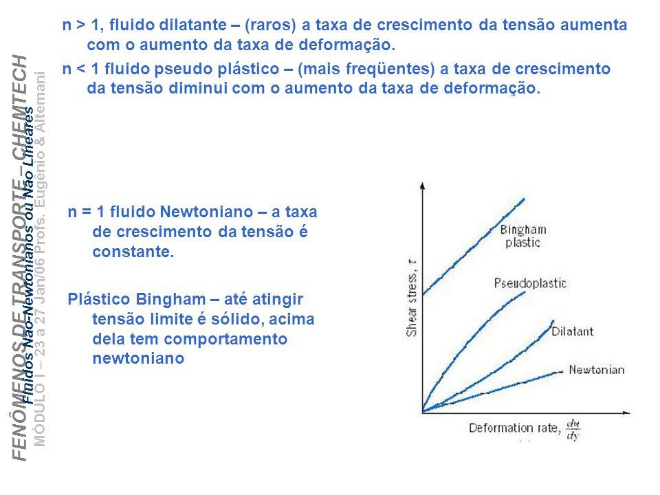 FENÔMENOS DE TRANSPORTE – CHEMTECH MÓDULO I – 23 a 27 Jan/06 Profs. Eugênio & Altemani Fluidos Não-Newtonianos ou Não Lineares n > 1, fluido dilatante