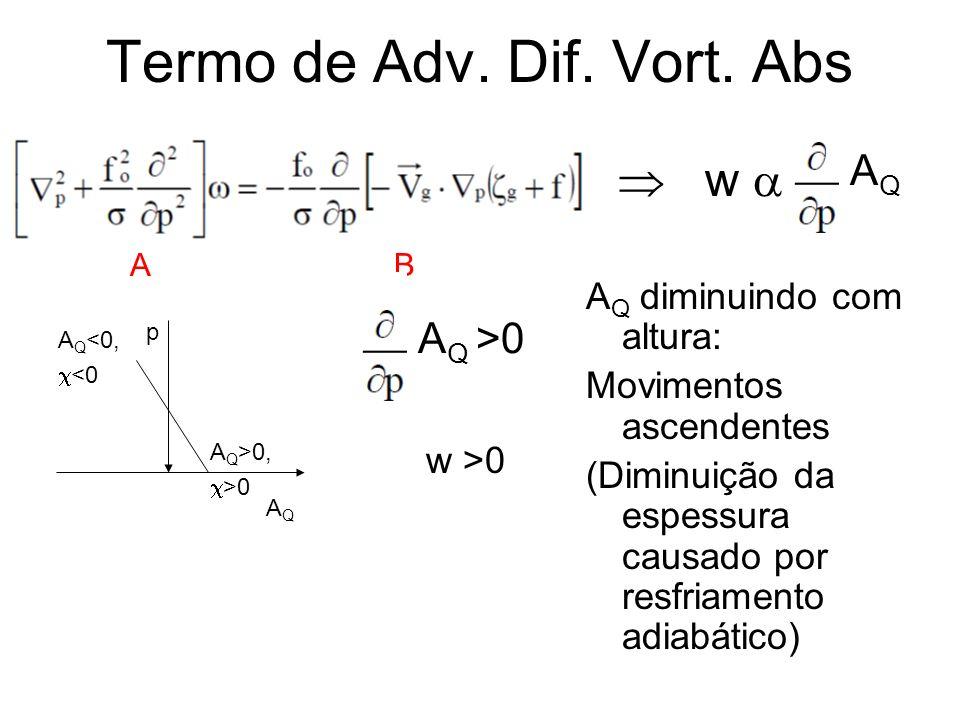 Termo de Adv. Dif. Vort. Abs AB w AQAQ A Q diminuindo com altura: Movimentos ascendentes (Diminuição da espessura causado por resfriamento adiabático)