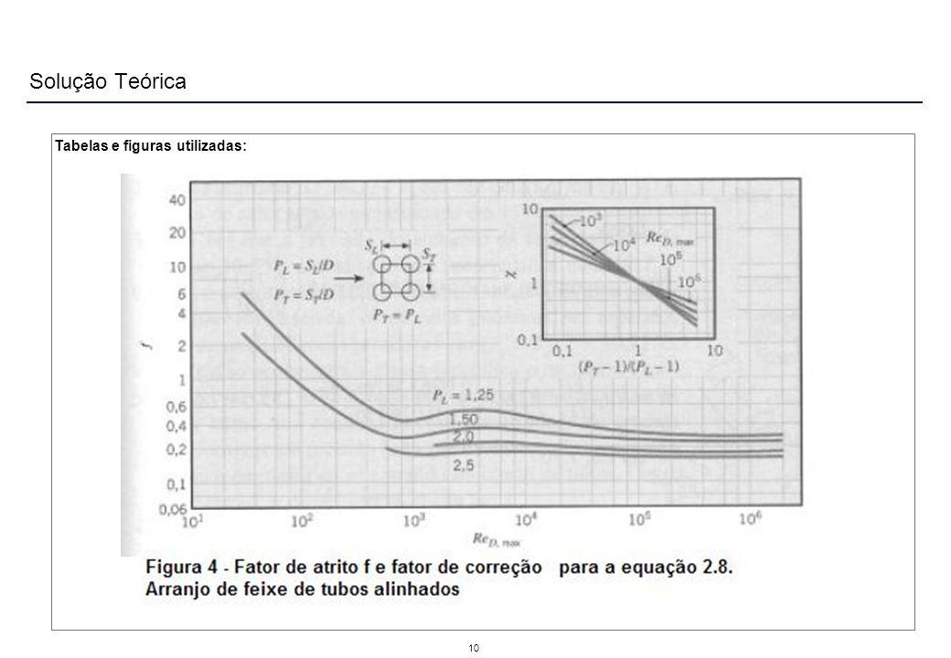 Solução Teórica 10 Tabelas e figuras utilizadas: