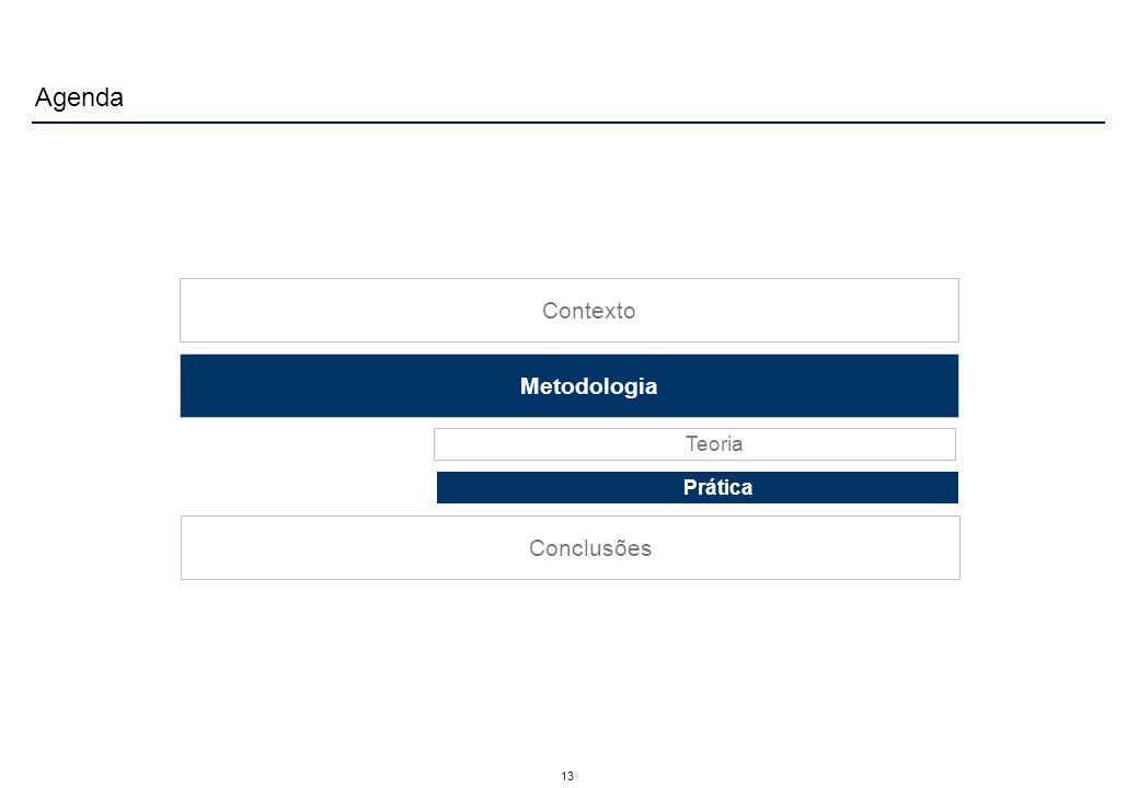 13 Contexto Metodologia Agenda Prática Teoria Conclusões