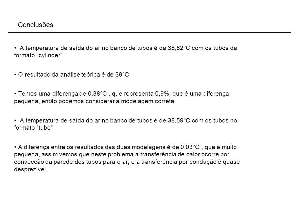 Conclusões A temperatura de saída do ar no banco de tubos é de 38,62°C com os tubos de formato cylinder O resultado da análise teórica é de 39°C Temos