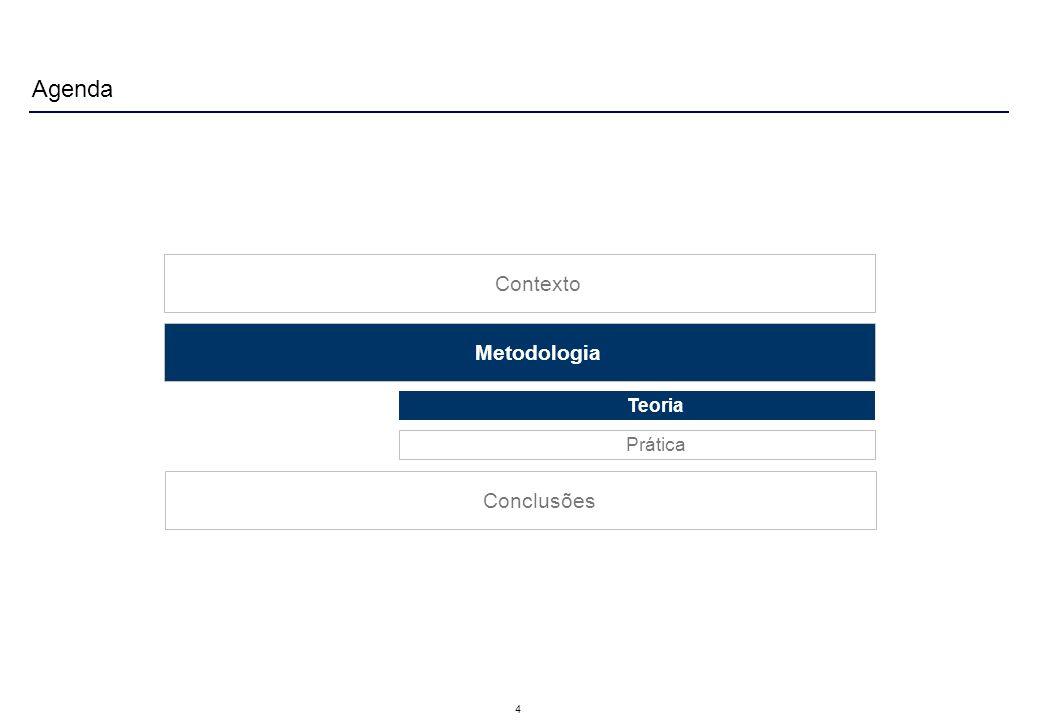 4 Contexto Metodologia Agenda Teoria Prática Conclusões