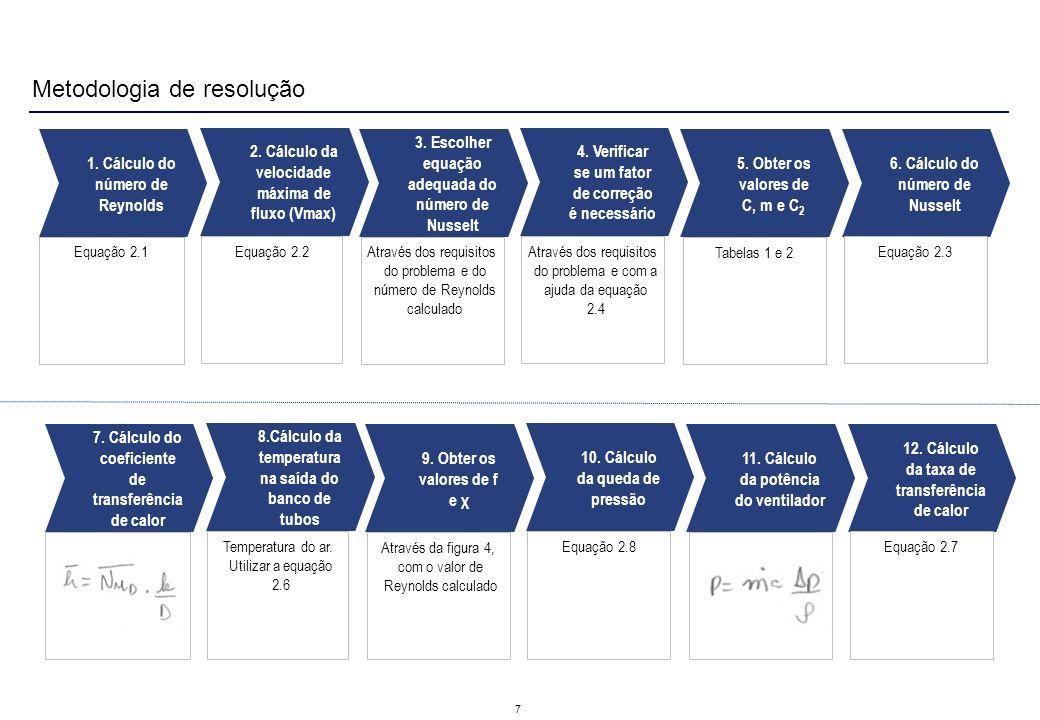 Metodologia de resolução 7 2. Cálculo da velocidade máxima de fluxo (Vmax) 1. Cálculo do número de Reynolds Equação 2.1 4. Verificar se um fator de co