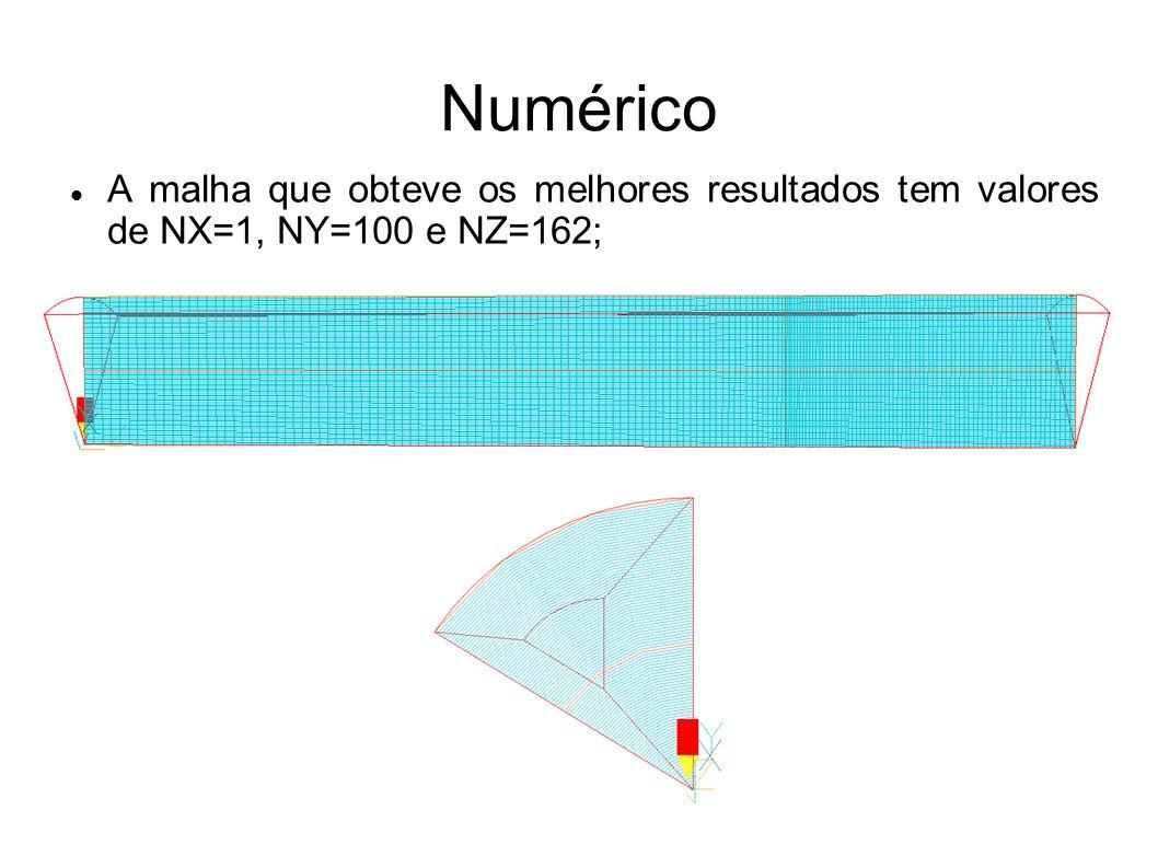 Numérico A malha que obteve os melhores resultados tem valores de NX=1, NY=100 e NZ=162;