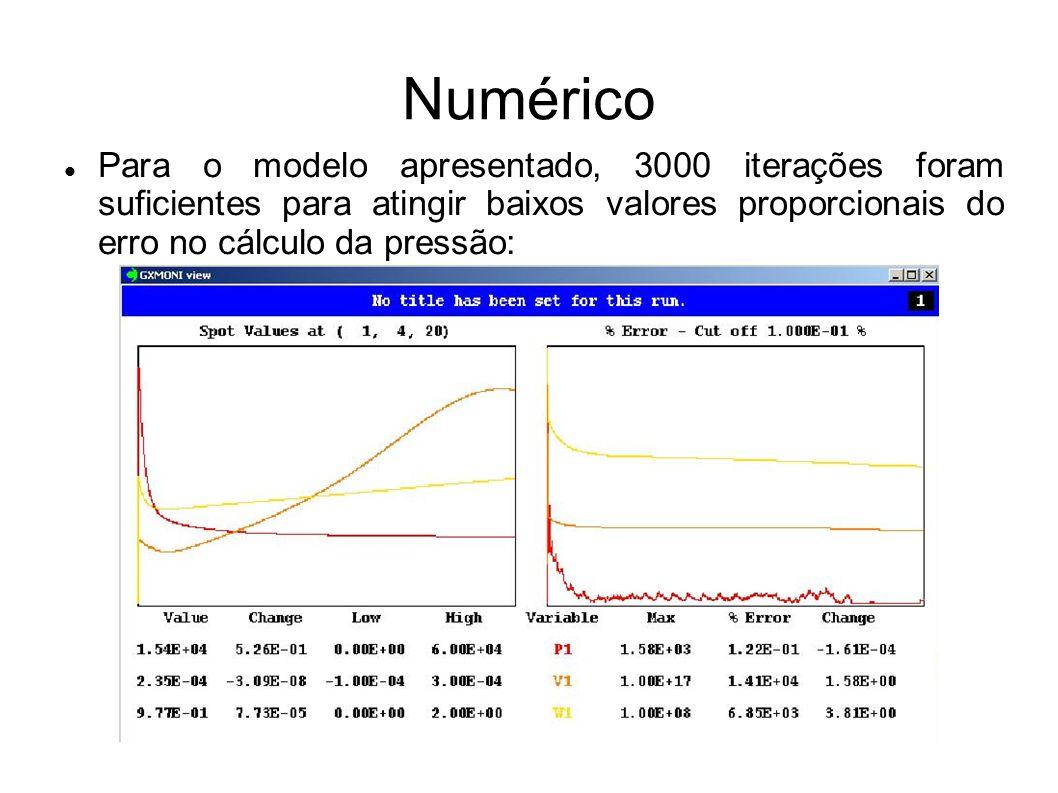 Numérico Para o modelo apresentado, 3000 iterações foram suficientes para atingir baixos valores proporcionais do erro no cálculo da pressão: