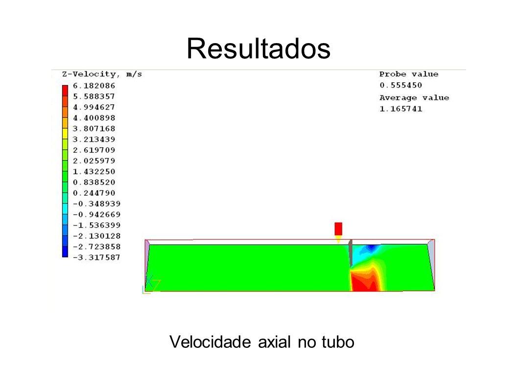 Resultados Velocidade axial no tubo