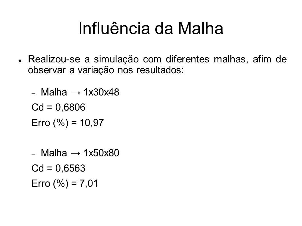 Influência da Malha Realizou-se a simulação com diferentes malhas, afim de observar a variação nos resultados: Malha 1x30x48 Cd = 0,6806 Erro (%) = 10