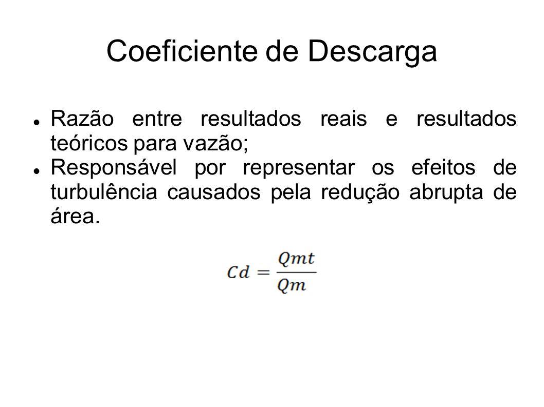 Coeficiente de Descarga Razão entre resultados reais e resultados teóricos para vazão; Responsável por representar os efeitos de turbulência causados