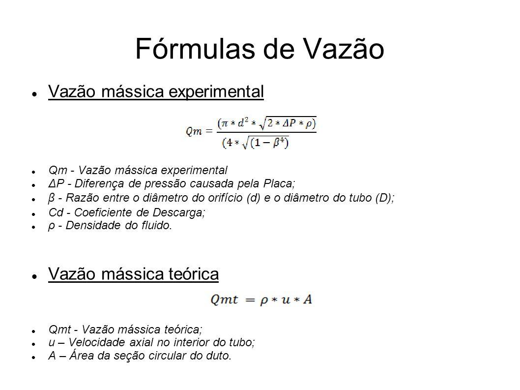 Fórmulas de Vazão Vazão mássica experimental Qm - Vazão mássica experimental ΔP - Diferença de pressão causada pela Placa; β - Razão entre o diâmetro
