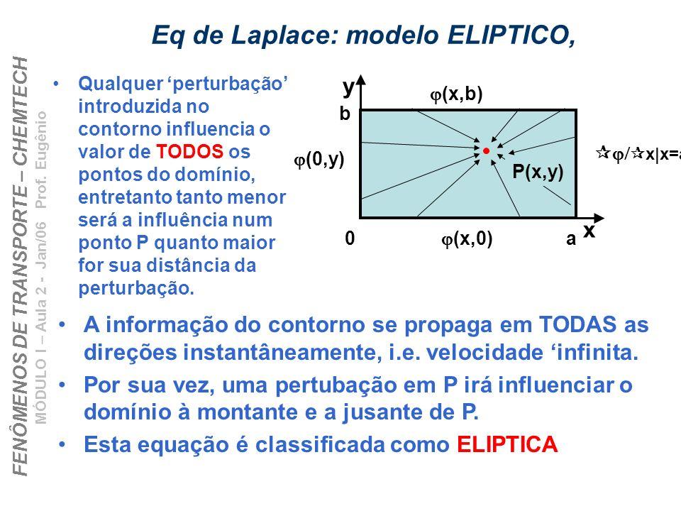 FENÔMENOS DE TRANSPORTE – CHEMTECH MÓDULO I – Aula 2 - Jan/06 Prof. Eugênio Eq de Laplace: modelo ELIPTICO, Qualquer perturbação introduzida no contor