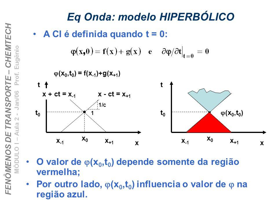FENÔMENOS DE TRANSPORTE – CHEMTECH MÓDULO I – Aula 2 - Jan/06 Prof. Eugênio Eq Onda: modelo HIPERBÓLICO A CI é definida quando t = 0: O valor de (x 0,