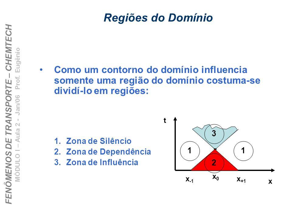 FENÔMENOS DE TRANSPORTE – CHEMTECH MÓDULO I – Aula 2 - Jan/06 Prof. Eugênio Regiões do Domínio Como um contorno do domínio influencia somente uma regi