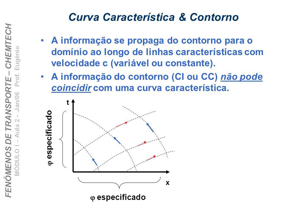 FENÔMENOS DE TRANSPORTE – CHEMTECH MÓDULO I – Aula 2 - Jan/06 Prof. Eugênio Curva Característica & Contorno A informação se propaga do contorno para o