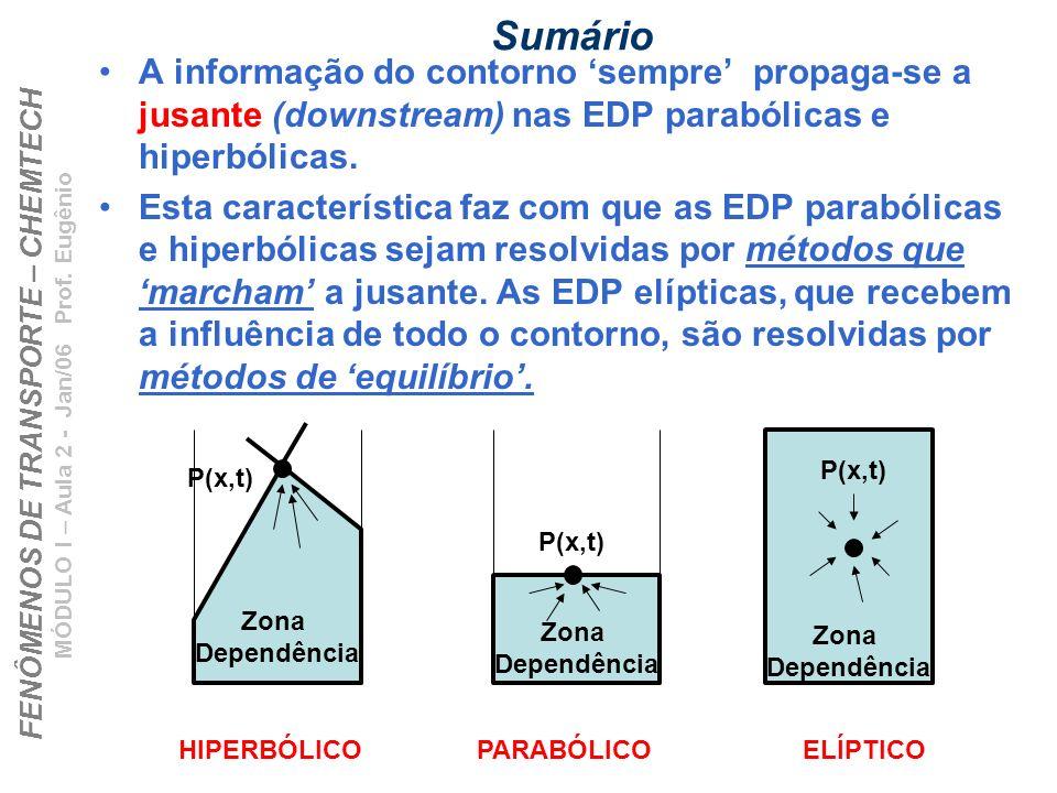 FENÔMENOS DE TRANSPORTE – CHEMTECH MÓDULO I – Aula 2 - Jan/06 Prof. Eugênio Sumário A informação do contorno sempre propaga-se a jusante (downstream)