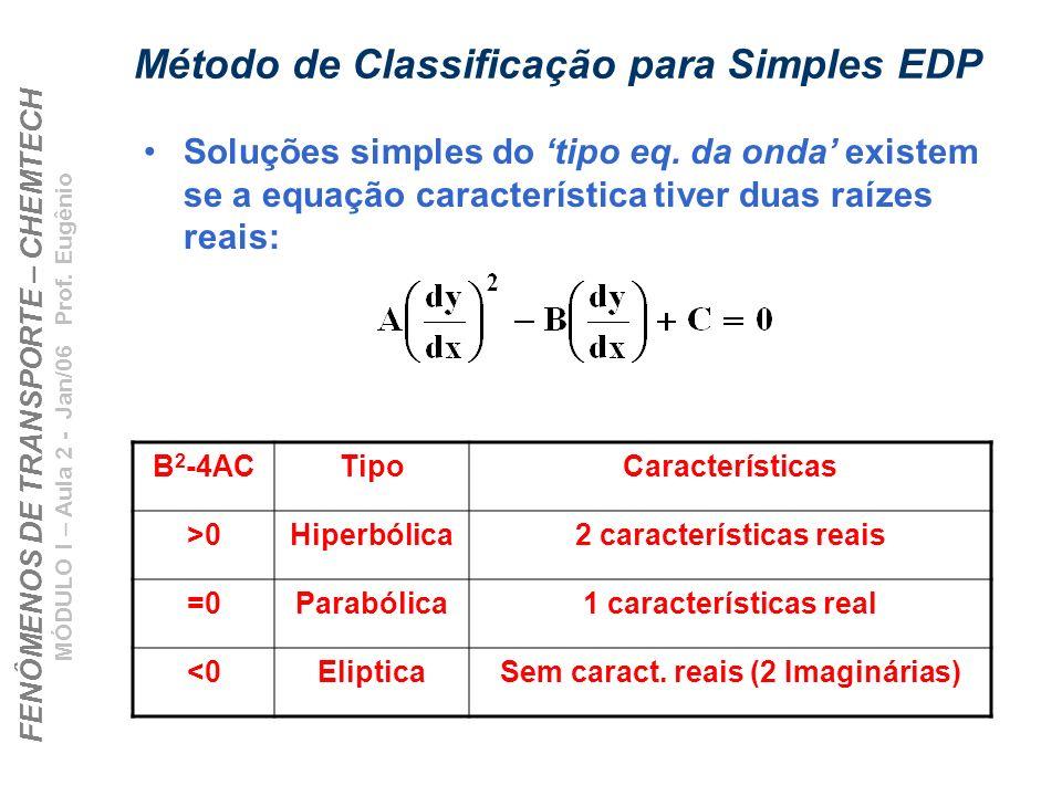 FENÔMENOS DE TRANSPORTE – CHEMTECH MÓDULO I – Aula 2 - Jan/06 Prof. Eugênio Método de Classificação para Simples EDP Soluções simples do tipo eq. da o