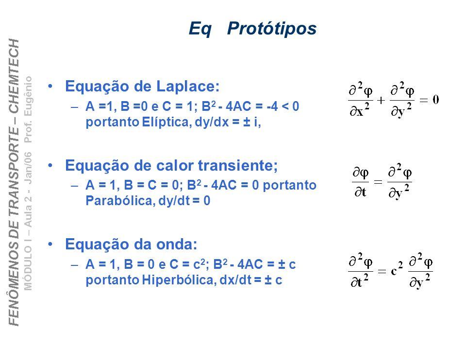 FENÔMENOS DE TRANSPORTE – CHEMTECH MÓDULO I – Aula 2 - Jan/06 Prof. Eugênio Eq Protótipos Equação de Laplace: –A =1, B =0 e C = 1; B 2 - 4AC = -4 < 0
