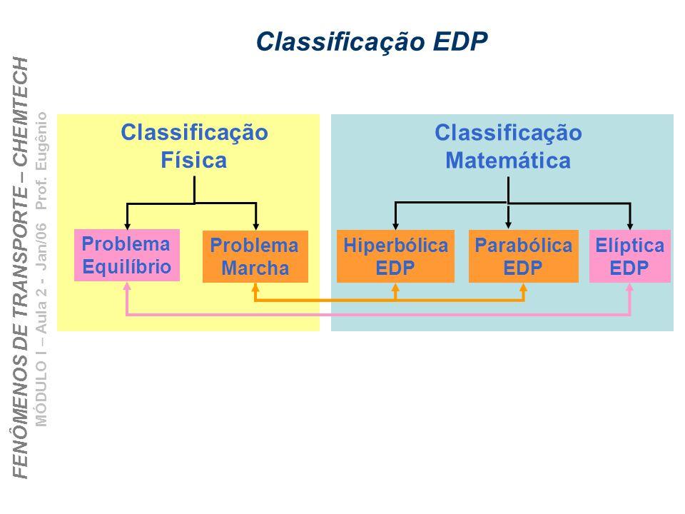FENÔMENOS DE TRANSPORTE – CHEMTECH MÓDULO I – Aula 2 - Jan/06 Prof. Eugênio Classificação EDP Classificação Física Classificação Matemática Problema E