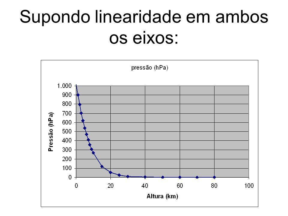 Supondo linearidade em ambos os eixos: