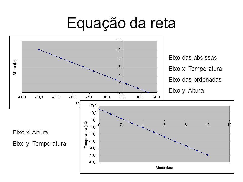Equação da reta Eixo das absissas Eixo x: Temperatura Eixo das ordenadas Eixo y: Altura Eixo x: Altura Eixo y: Temperatura