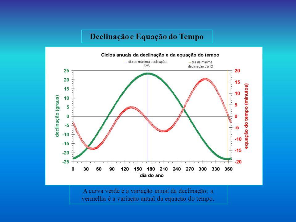 Declinação e Equação do Tempo A curva verde é a variação anual da declinação; a vermelha é a variação anual da equação do tempo.