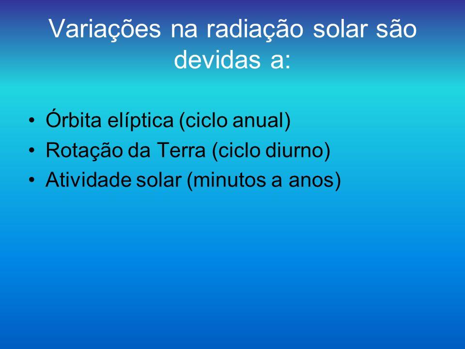 Variações na radiação solar são devidas a: Órbita elíptica (ciclo anual) Rotação da Terra (ciclo diurno) Atividade solar (minutos a anos)