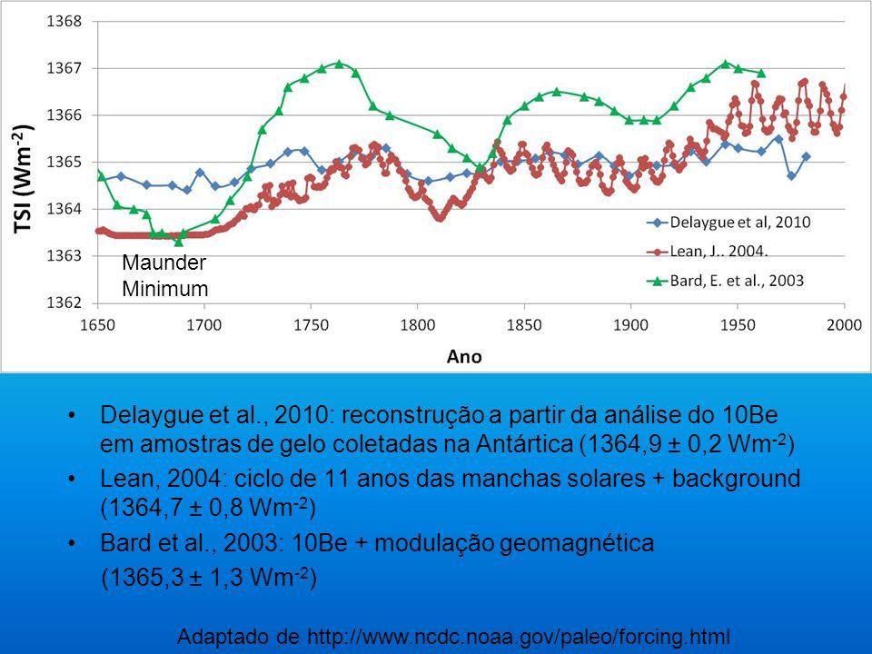 Delaygue et al., 2010: reconstrução a partir da análise do 10Be em amostras de gelo coletadas na Antártica (1364,9 ± 0,2 Wm -2 ) Lean, 2004: ciclo de