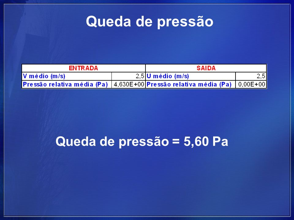 Queda de pressão Queda de pressão = 5,60 Pa