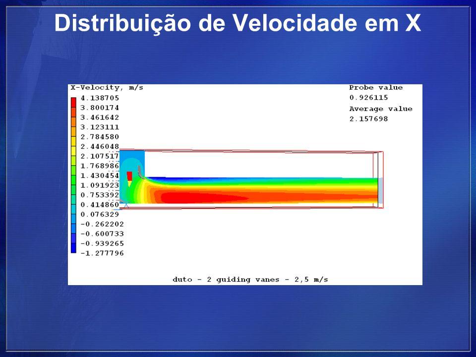 Distribuição de Velocidade em X