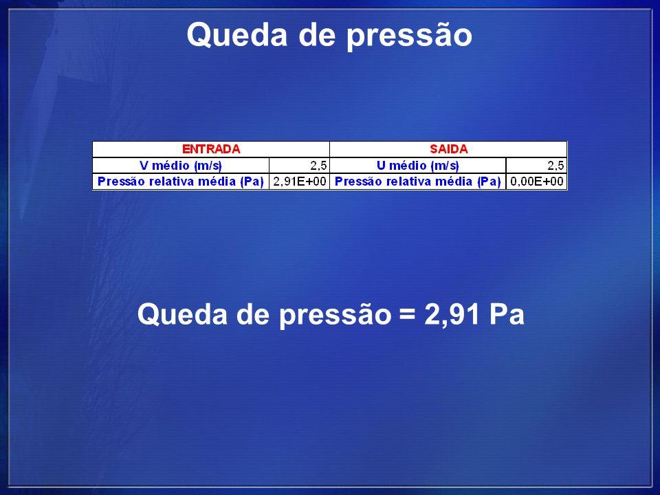 Queda de pressão Queda de pressão = 2,91 Pa