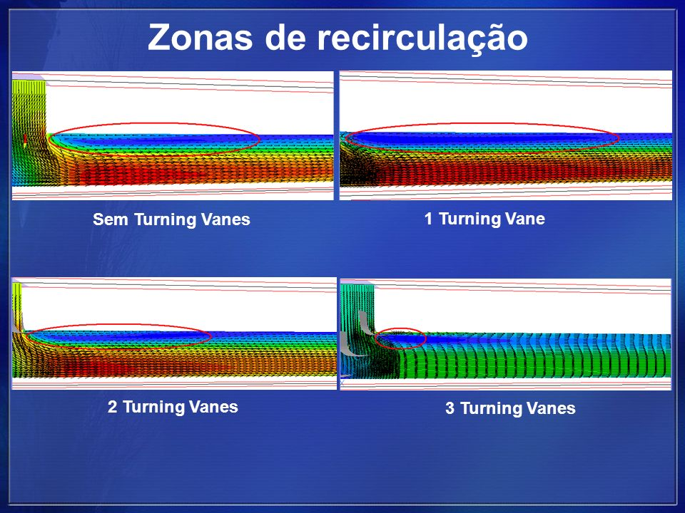 Zonas de recirculação Sem Turning Vanes 1 Turning Vane 2 Turning Vanes 3 Turning Vanes