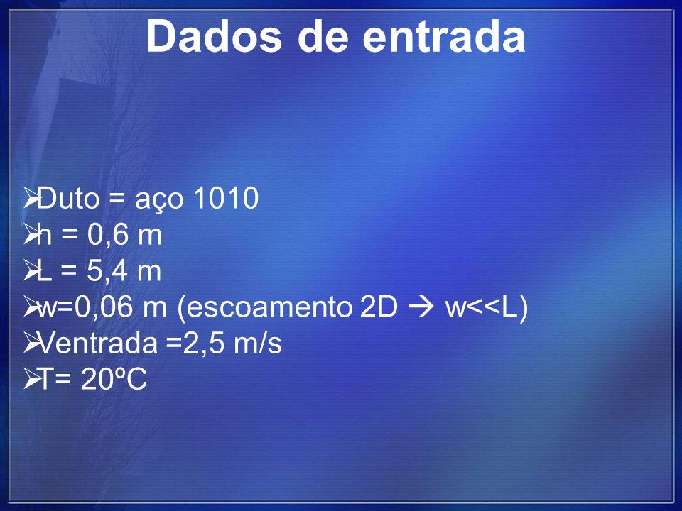 Duto = aço 1010 h = 0,6 m L = 5,4 m w=0,06 m (escoamento 2D w<<L) Ventrada =2,5 m/s T= 20ºC Dados de entrada