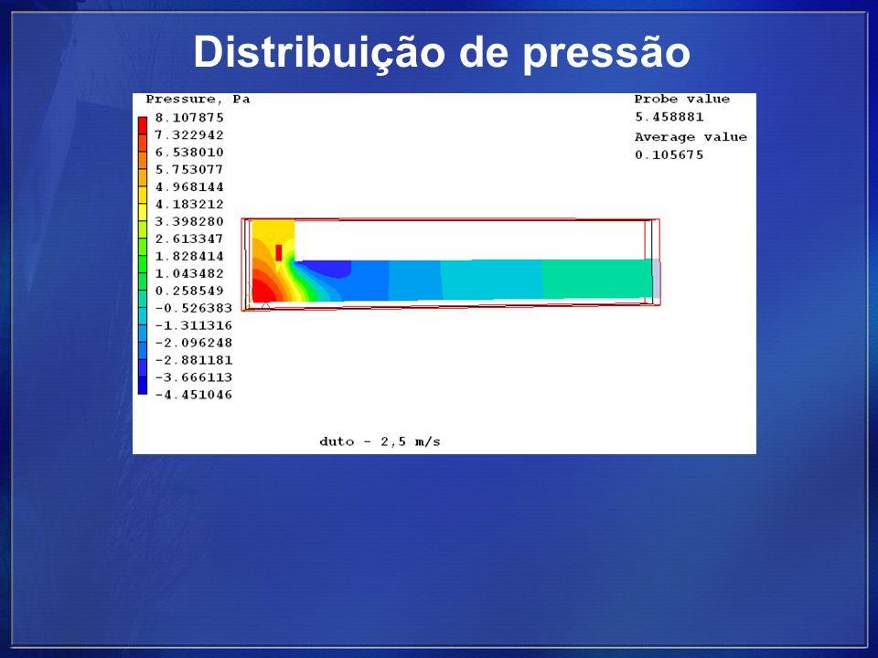 Distribuição de Velocidade em Y