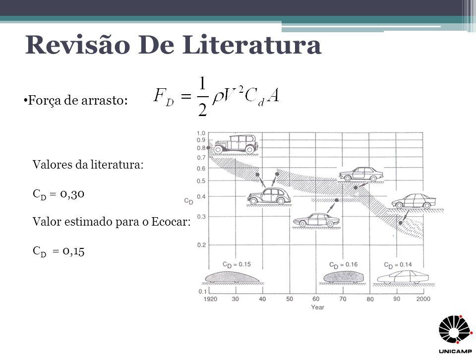 Força de arrasto: Revisão De Literatura Valores da literatura: C D = 0,30 Valor estimado para o Ecocar: C D = 0,15