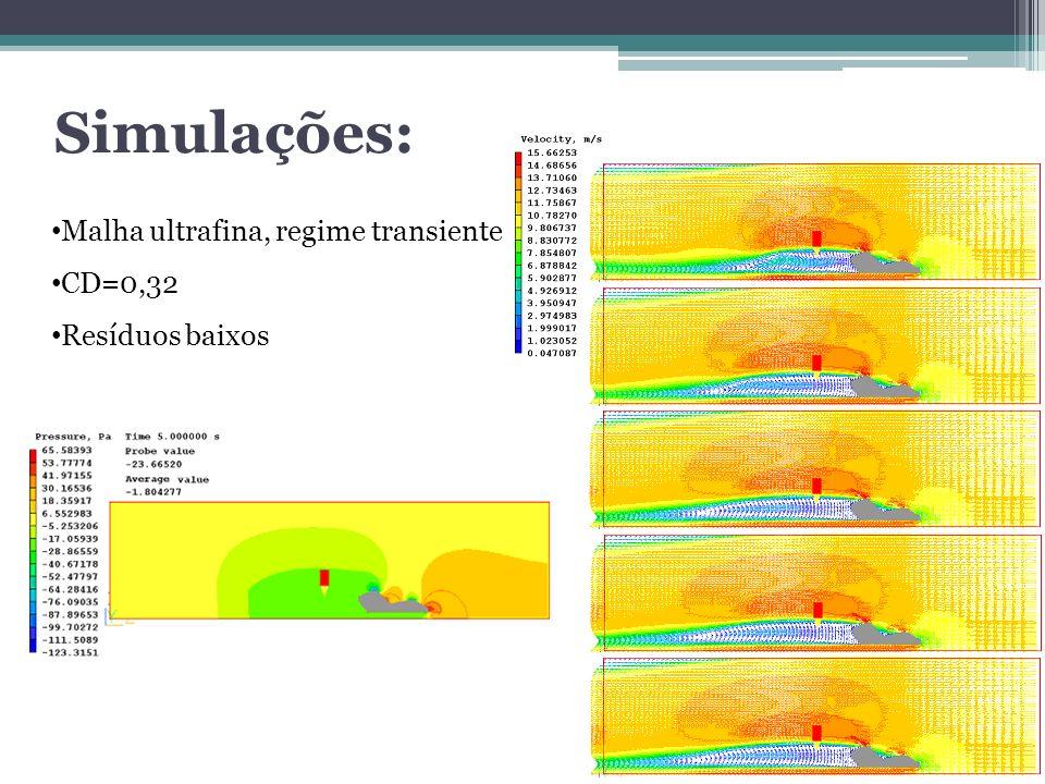 Malha ultrafina, regime transiente CD=0,32 Resíduos baixos Simulações: