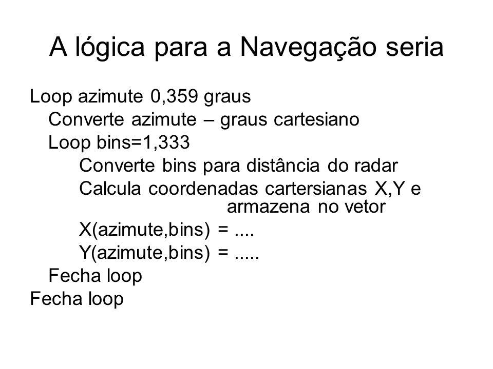 A lógica para a Navegação seria Loop azimute 0,359 graus Converte azimute – graus cartesiano Loop bins=1,333 Converte bins para distância do radar Cal