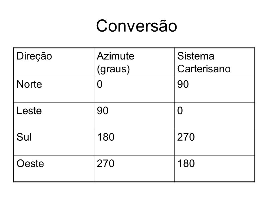 Conversão DireçãoAzimute (graus) Sistema Carterisano Norte090 Leste900 Sul180270 Oeste270180