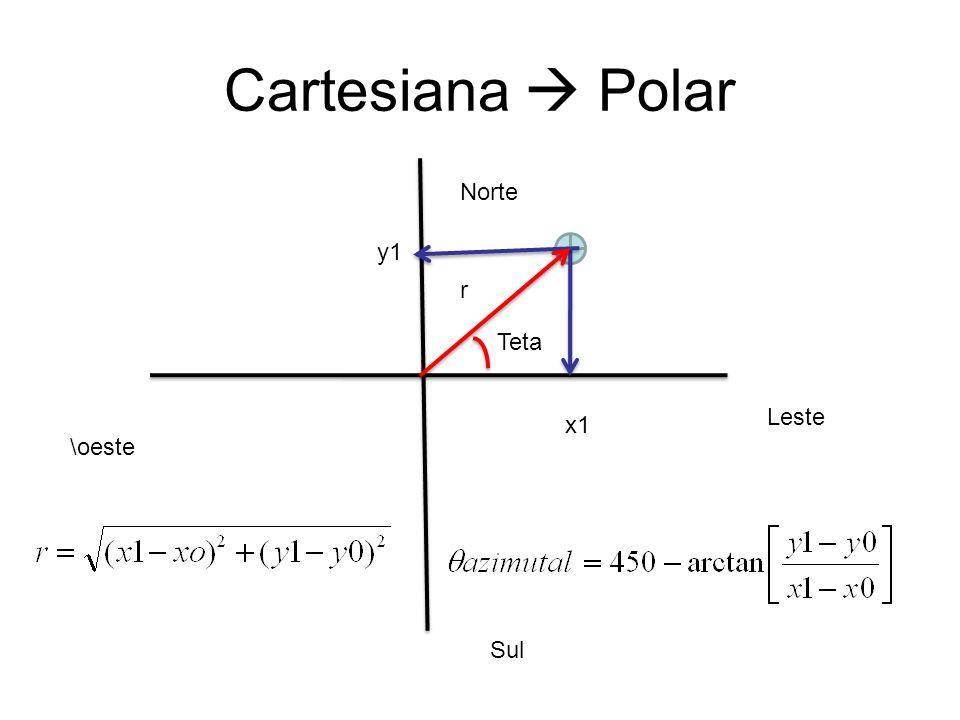 Cartesiana Polar Leste \oeste Norte Sul x1 y1 r Teta