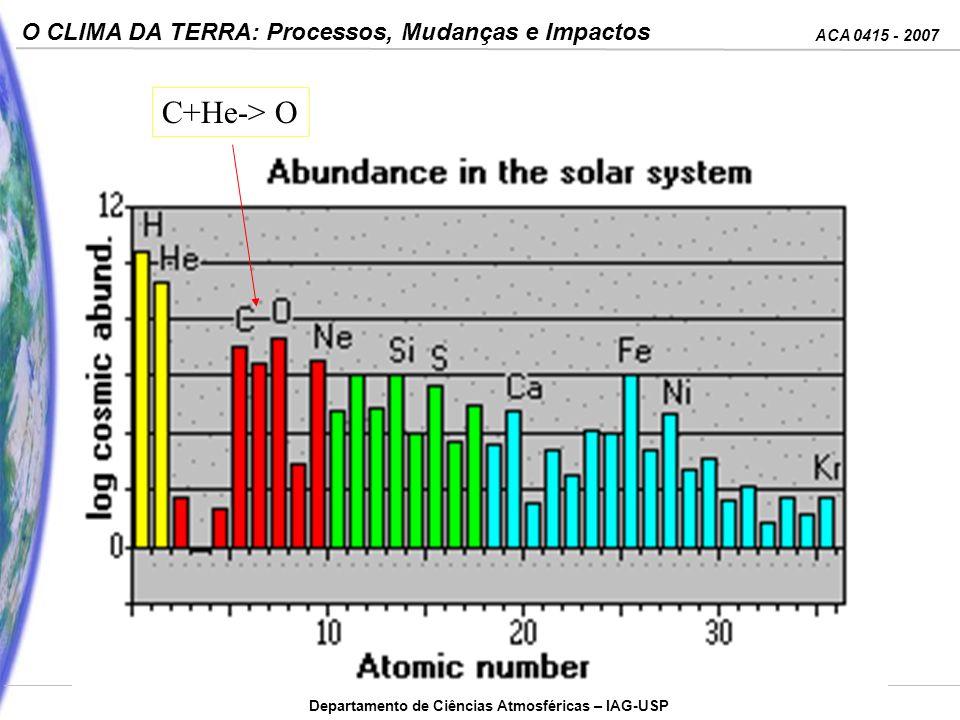ACA 0415 - 2007 O CLIMA DA TERRA: Processos, Mudanças e Impactos Departamento de Ciências Atmosféricas – IAG-USP C+He-> O