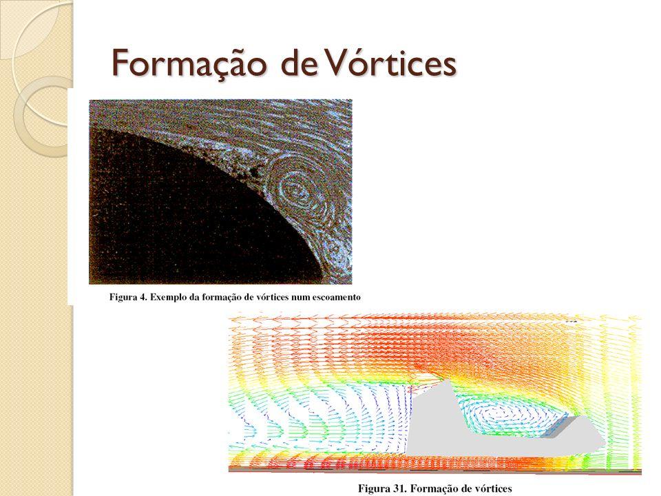 Formação de Vórtices