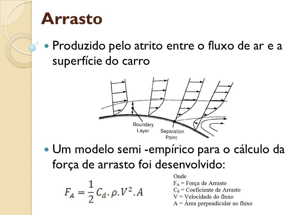 Arrasto Produzido pelo atrito entre o fluxo de ar e a superfície do carro Um modelo semi -empírico para o cálculo da força de arrasto foi desenvolvido