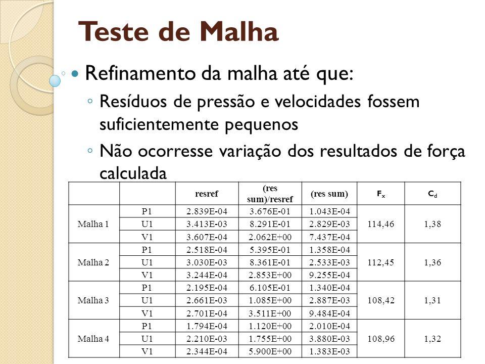 Teste de Malha Refinamento da malha até que: Resíduos de pressão e velocidades fossem suficientemente pequenos Não ocorresse variação dos resultados d