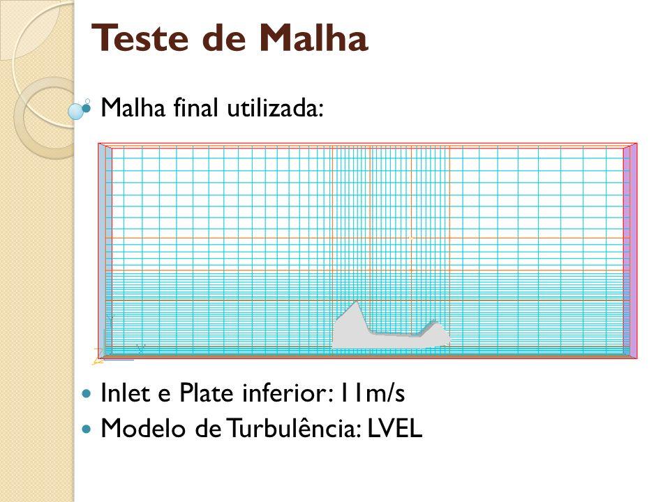 Teste de Malha Malha final utilizada: Inlet e Plate inferior: 11m/s Modelo de Turbulência: LVEL