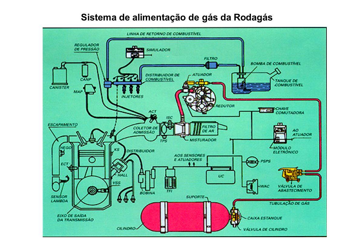 Sistema de alimentação de gás da Rodagás