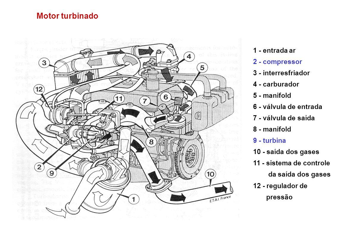 Motor turbinado 1 - entrada ar 2 - compressor 3 - interresfriador 4 - carburador 5 - manifold 6 - válvula de entrada 7 - válvula de saída 8 - manifold