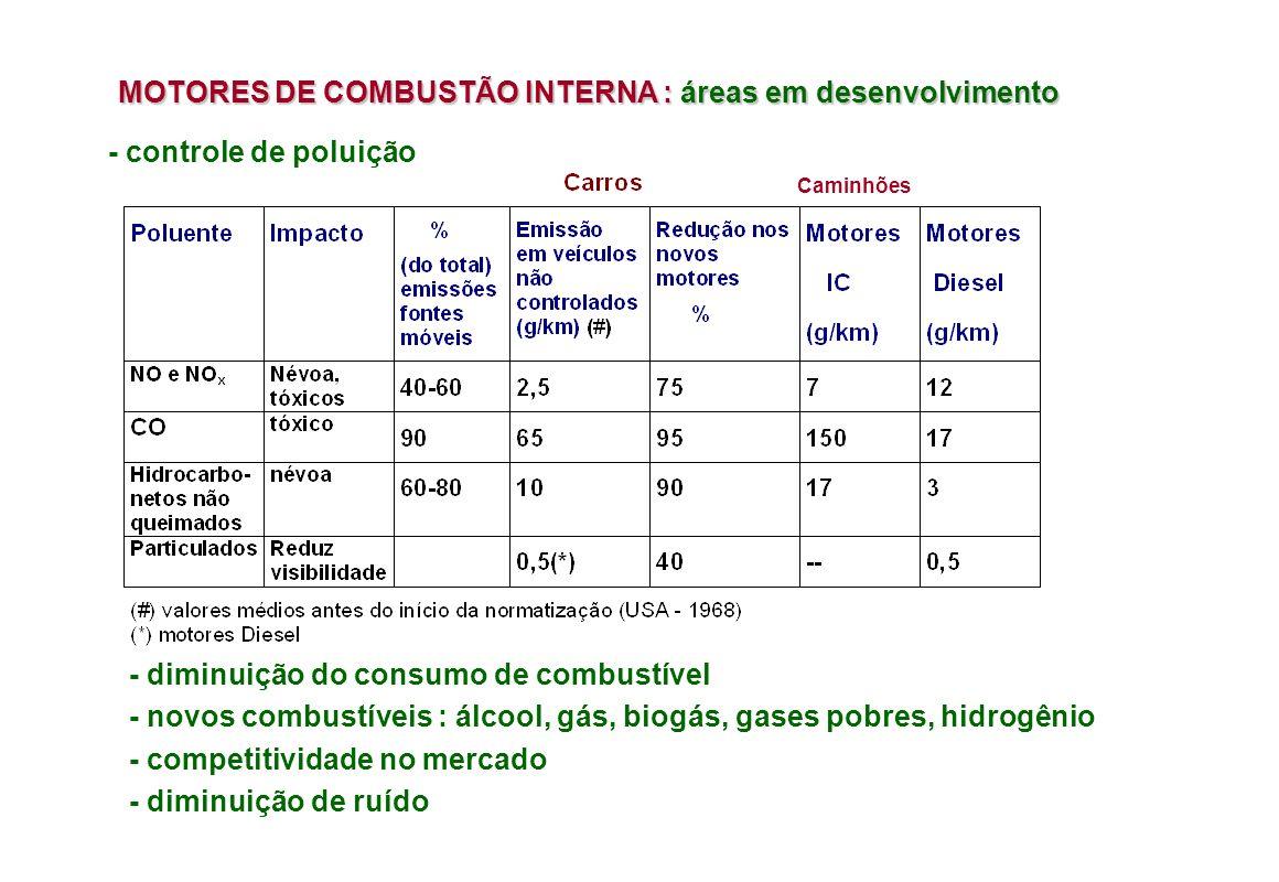 MOTORES DE COMBUSTÃO INTERNA : áreas em desenvolvimento - controle de poluição - diminuição do consumo de combustível - novos combustíveis : álcool, gás, biogás, gases pobres, hidrogênio - competitividade no mercado - diminuição de ruído Caminhões