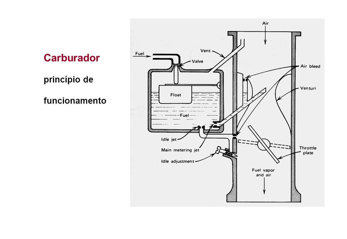 Carburador princípio de funcionamento
