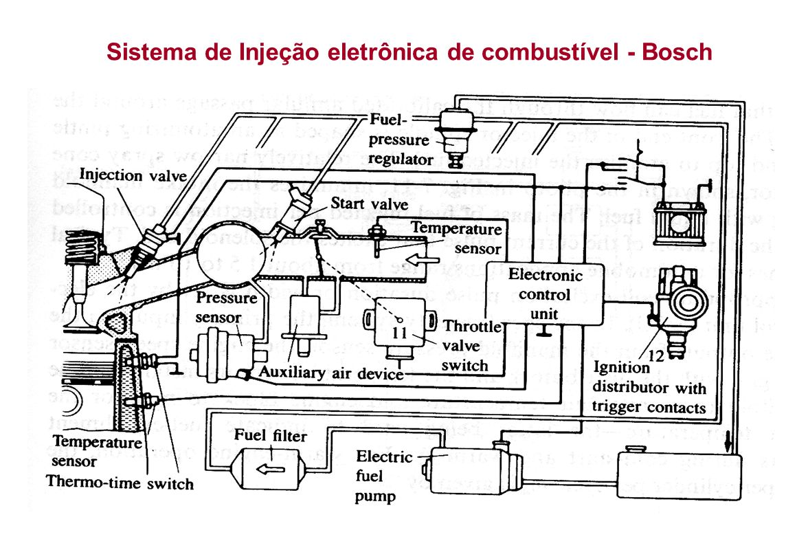 Sistema de injeção (Bosch) Motor Diesel Válvulas que controlam a liberação de combustível