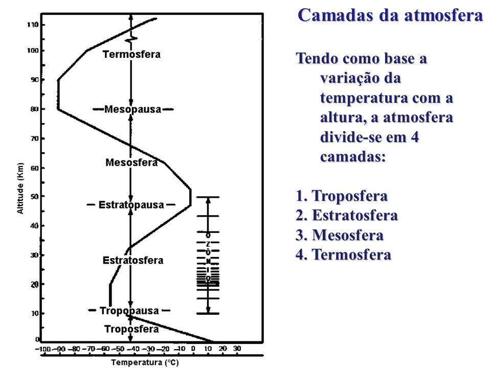 Camadas da atmosfera Tendo como base a variação da temperatura com a altura, a atmosfera divide-se em 4 camadas: 1. Troposfera 2. Estratosfera 3. Meso