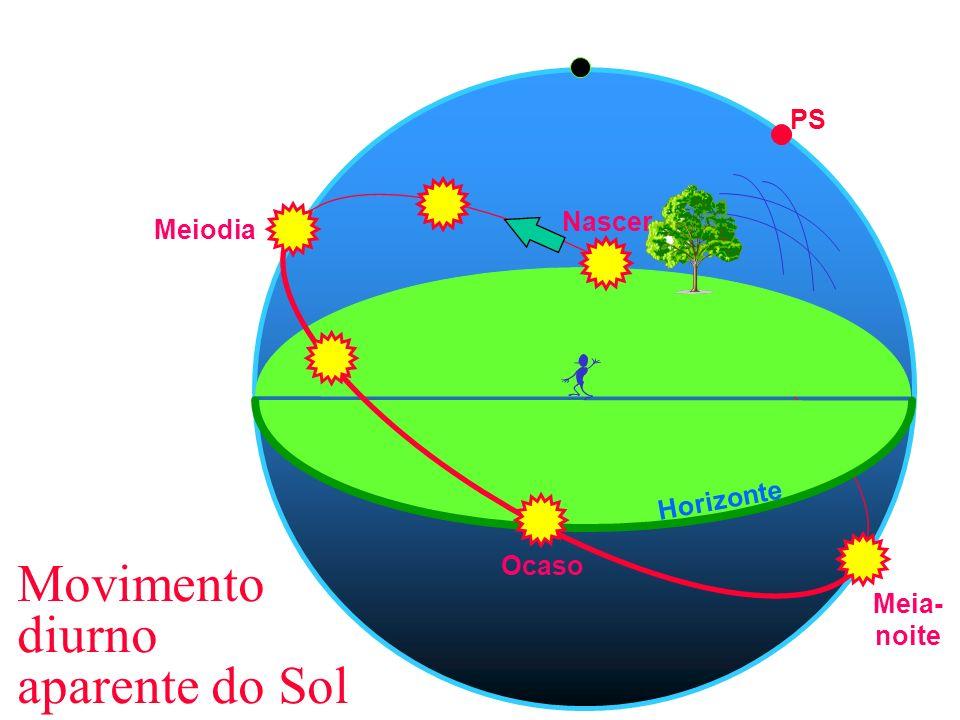 Movimento diurno aparente do Sol Zênite PS Horizonte Nascer Ocaso Meiodia Meia- noite